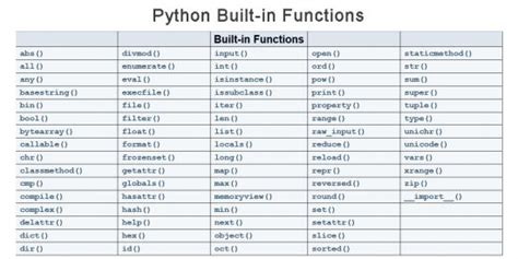 Python Built-In Functions