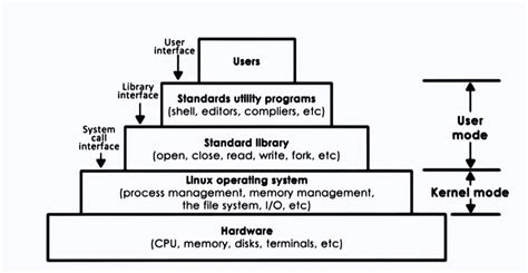 Operating Systems Overview - Operating System Notes