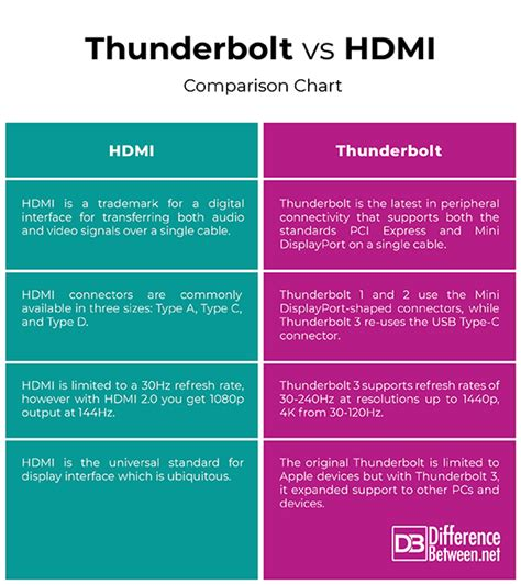 Difference Between Thunderbolt and HDMI Difference Between