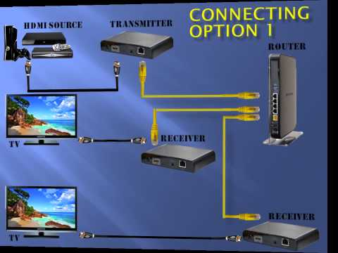 Monoprice HDMI Over Cat5e/Cat6 Extender Wall Plate with